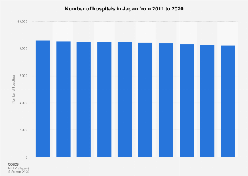 Number of hospitals in Japan 2007-2016