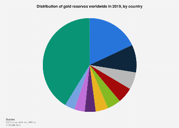Distribution of global gold reserves by country 2018