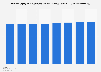Number of pay TV households in Latin America 2016-2022