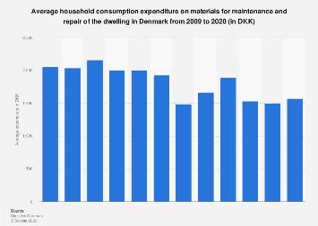 Average household expenditure on maintenance material in Denmark 2008-2018