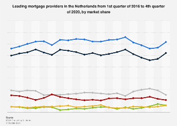 Leading mortgage providers in the Netherlands 2018, by market share