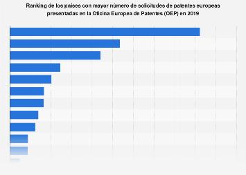 Países con más patentes europeas solicitadas en la Oficina Europea de Patentes 2016