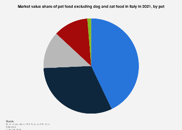 Italy: market value share of pet foods 2017, by type