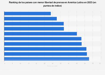 Países con menor libertad de prensa América Latina 2018