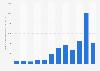 Résultat d'exploitation mondial de NVIDIA Corporation 2012-2019