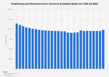 Einwohnerzahl Schwerin