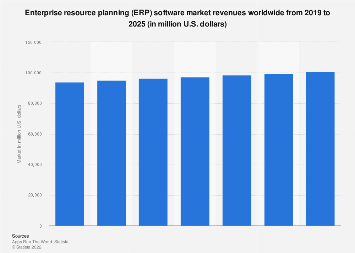 Worldwide enterprise resource planning software market size 2015-2021