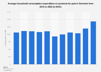 Household expenditure on products for pets in Denmark 2006-2016