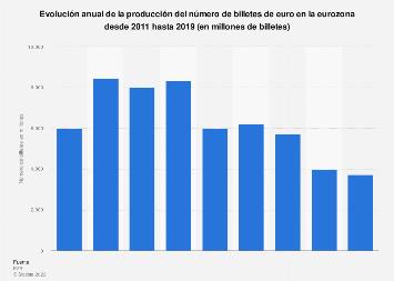 Producción del número de billetes de euro eurozona 2011-2018
