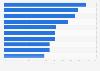Leading challenges according to U.S. premium publishers 2016