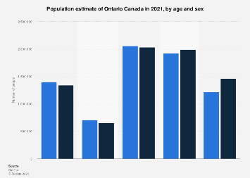 Population of Ontario, by age and sex 2018