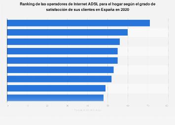 Operadores Internet ADSL: grado de satisfacción de sus clientes España 2019
