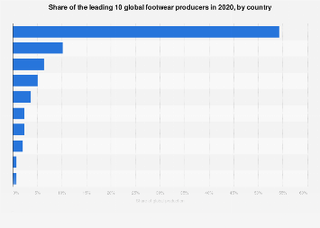 Share of the leading 10 global footwear producers 2016, by country