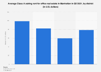 Average Class A asking rent for office space Manhattan 2019, by district