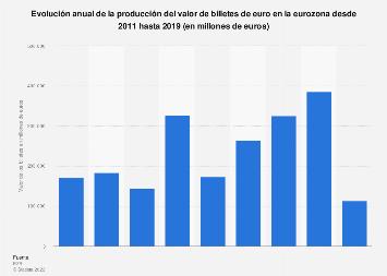 Producción del valor de billetes de euro eurozona 2011-2018