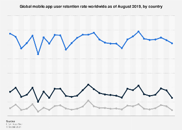 Global mobile app retention rate 2012-2016, by app usage