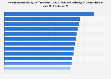 Markenranking der Fußball-Bundesligisten in Deutschland 2018