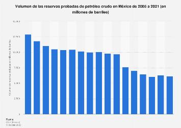Volumen de las reservas probadas de petróleo crudo México 2005-2019