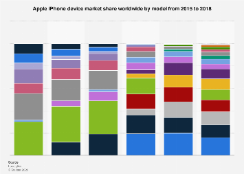 Share of iPhone installed base worldwide by model 2015-2016