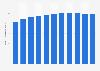 Total number of private household members Japan 1970-2015