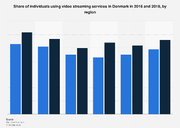 Use of video streaming services in Denmark 2014-2016, by region
