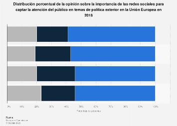 Opinión sobre la influencia de las redes sociales en temas políticos UE 2018
