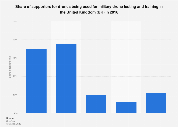 Share of supporters of drone use by the military in the UK 2016