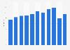Rohan Designs Ltd sales 2011-2015
