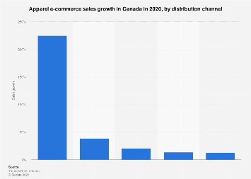 Apparel e-commerce sales growth in Canada 2016, by distribution channel