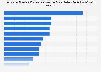 Sitze der AfD in den Landtagen der Bundesländer in Deutschland 2017