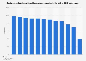 Pet Insurance Companies >> Consumer Ratings Of Pet Insurers In The U S 2016 Statista
