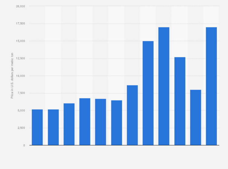 Lithium Carbonate Price 2010 2017 Statistic