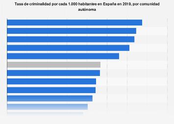 Infracciones penales por cada 1.000 habitantes por comunidad autónoma España 2017
