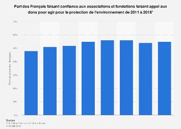 Protection de l'environnement: confiance dans les associations en France 2011-2018