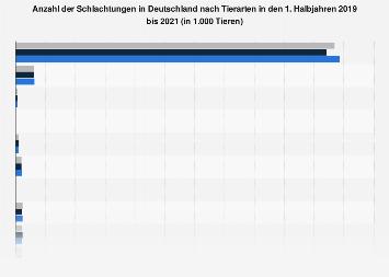 Schlachtungen in Deutschland nach Tierarten in H1 2017