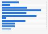 Hábitos de compra de usuarios de smartphone a través de su dispositivo México 2014