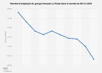 Groupe La Poste : évolution de l'effectif à l'échelle mondiale de 2013 à 2016