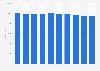 Número de militares en el Ejército de Tierra España 2006-2015