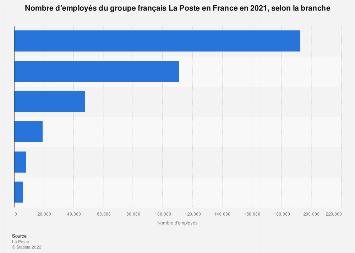 Groupe La Poste : employés par branche en France 2016