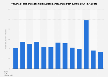 India - Q4 bus and coach production volume 2018 | Statista