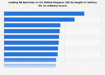 AA battery brands by length of battery life available in the UK 2015