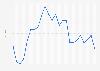 Media anual de la tasa de cambio de euro a dólar estadounidense 1999-2016