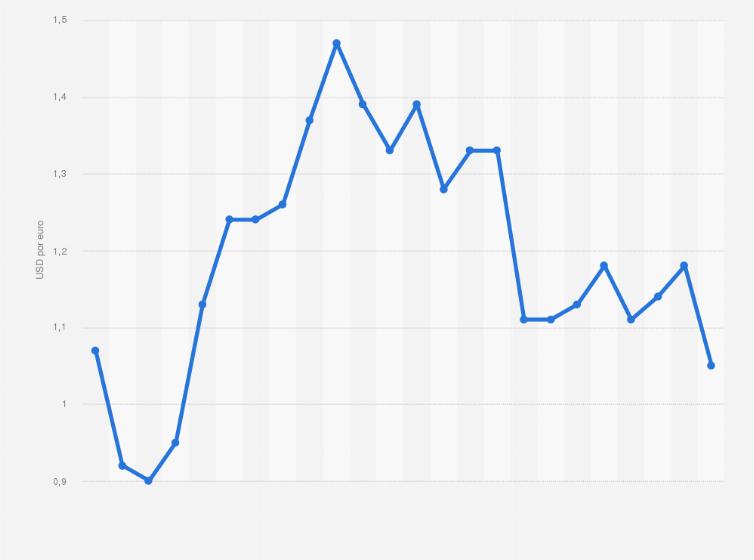 Tipo De Cambio Media Anual Eur Usd 1999 2017 Estadística