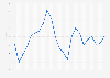 Media anual de la tasa de cambio de euro al yen japonés 1999-2017