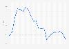 Media anual de la tasa de cambio de euro al yuan chino 2001-2016