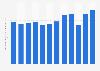 Levi Strauss : chiffre d'affaires net 2010-2018