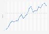Media anual de la tasa de cambio de euro a la rupia india 2001-2016