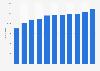 Anzahl der Mitarbeiter von Virbac bis 2018