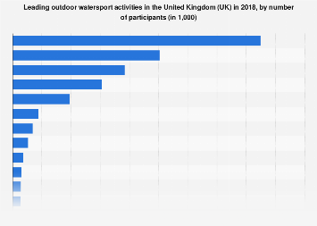 United Kingdom: number of outdoor watersport participants in 2016-17, by activity
