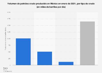 Producción de petróleo crudo por tipo México 2017
